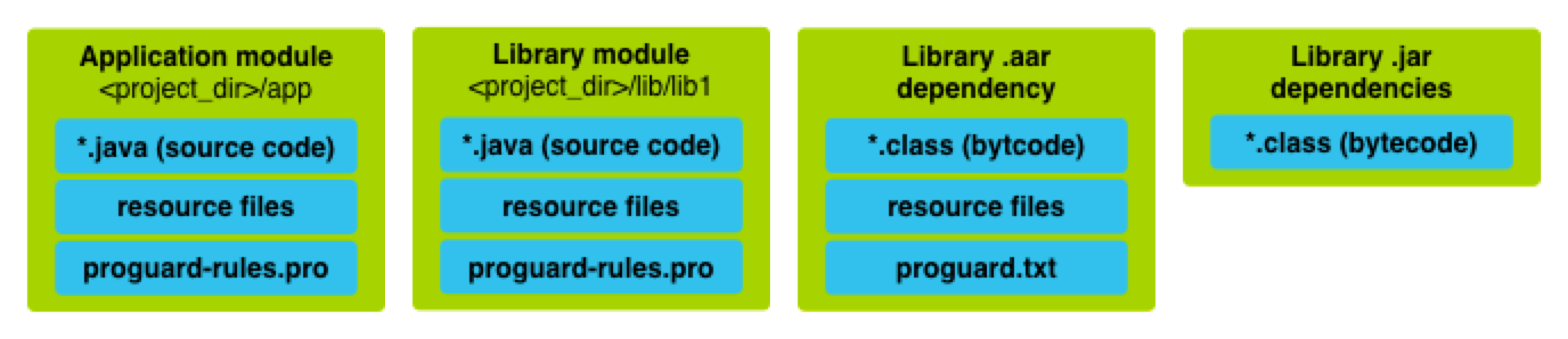 App module, library module, .aar and .jar dependencies