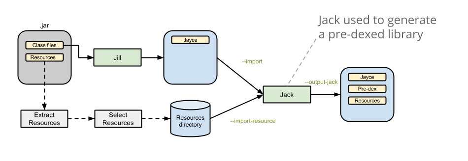 Workflow to import an existing .jar library