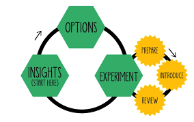 Lean Change Management cycle