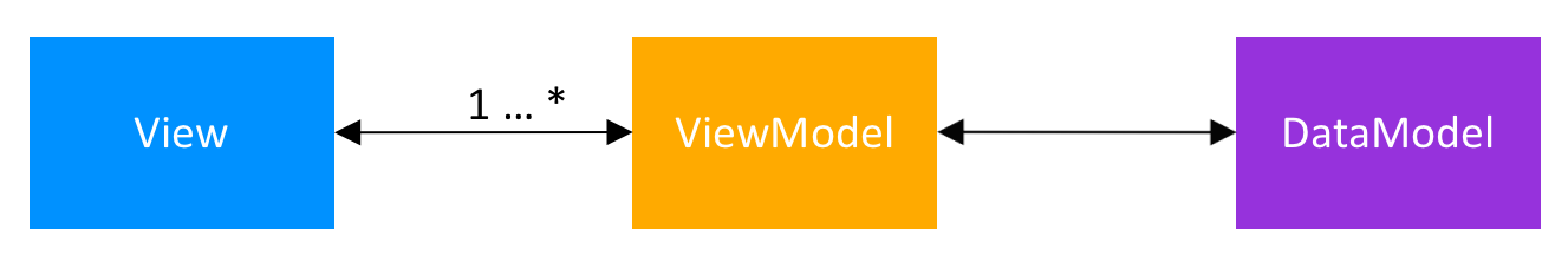 Model-View-ViewModel Architecture