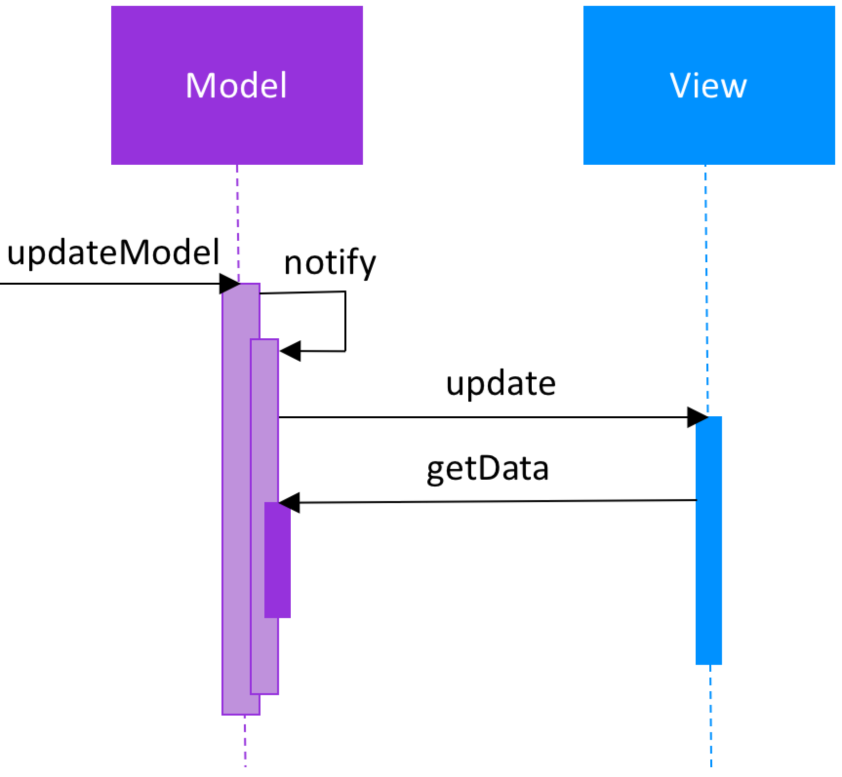 Model-View-Controller Active Model Sequence