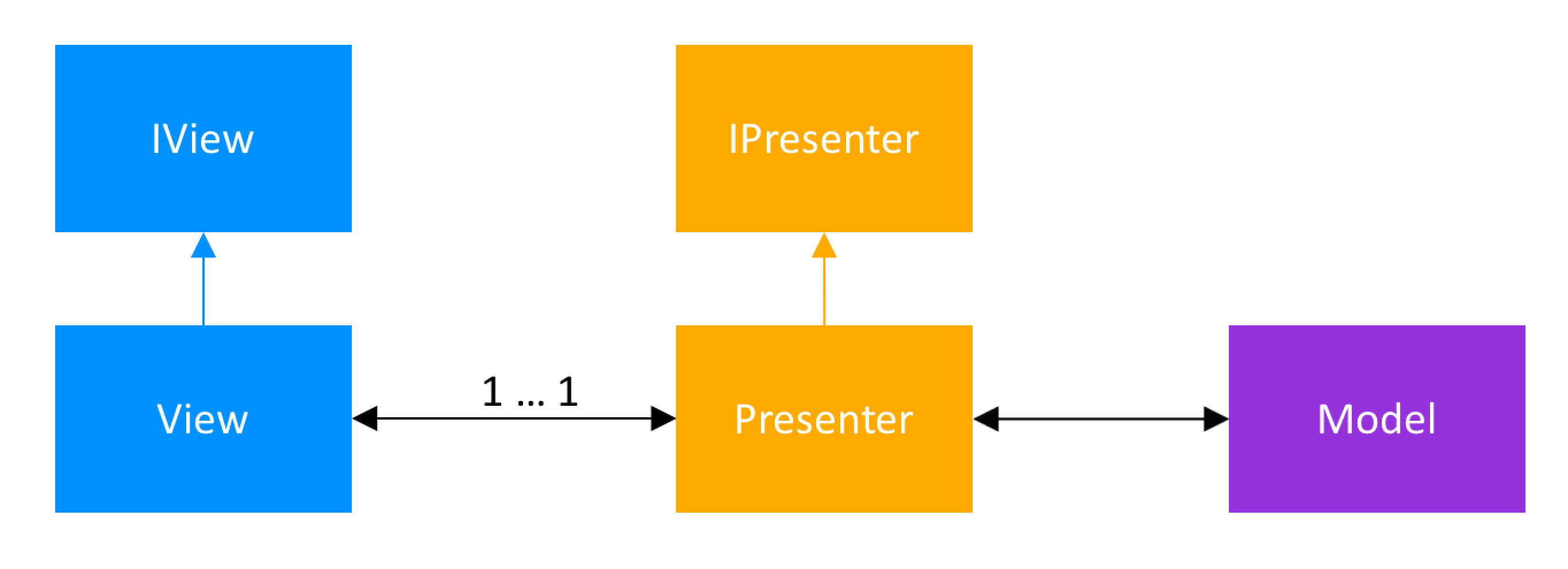 Model-View-Presenter Architecture