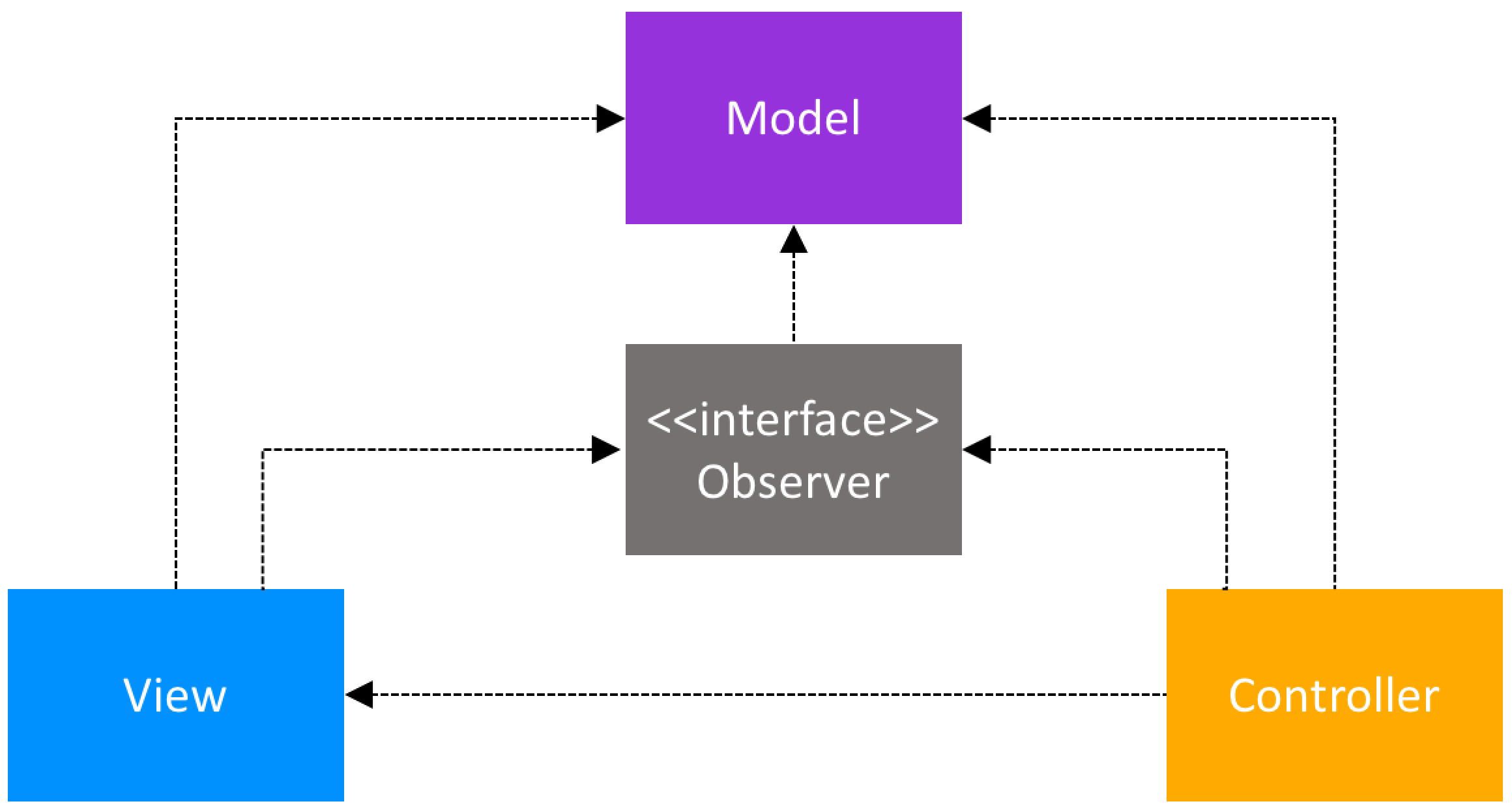 Model-View-Controller Active Model Class Structure