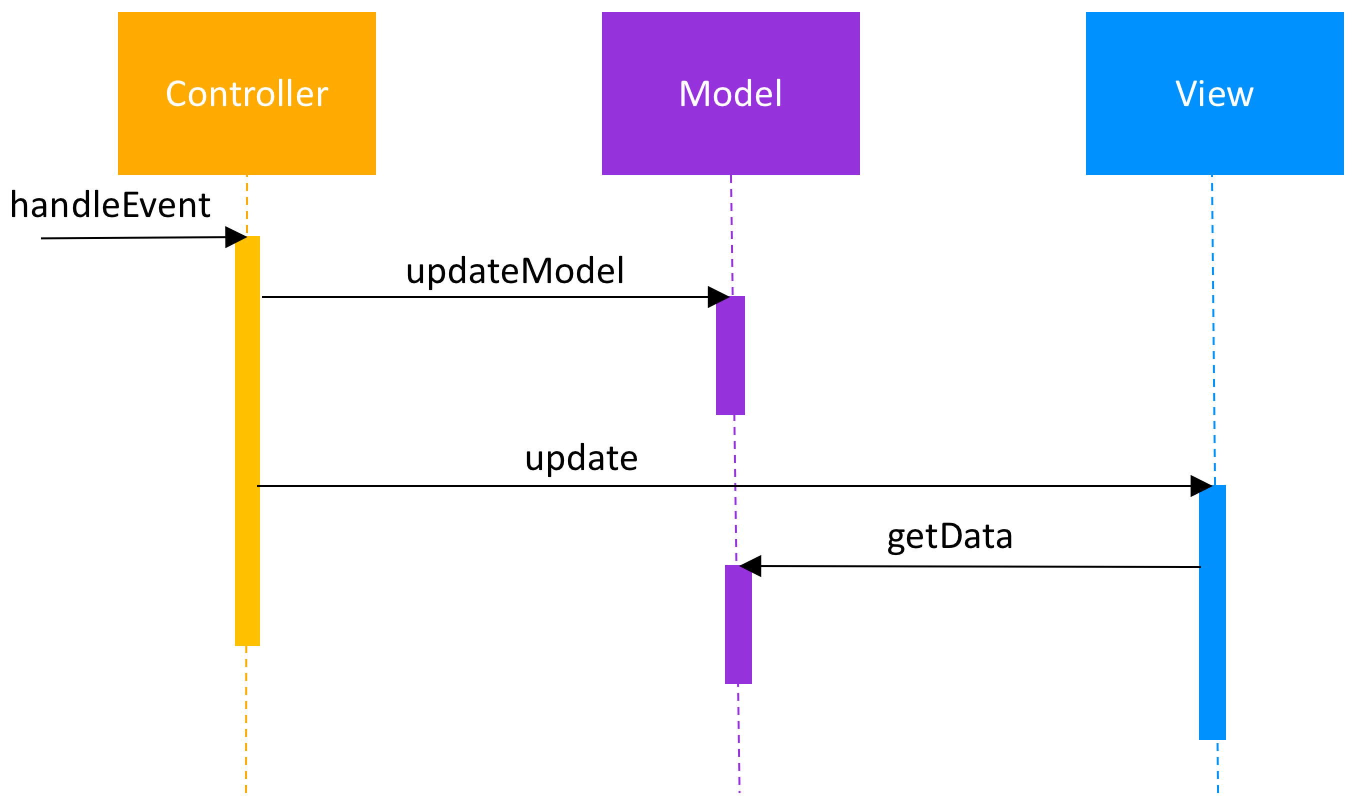 Model-View-Controller Passive Model Sequence